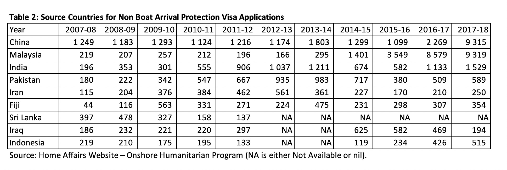 ABUL RIZVI. Dutton Sets New Asylum Seeker Application Record | John Menadue – Pearls and Irritations